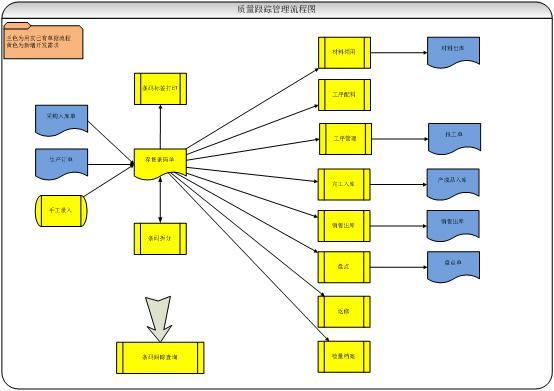本系统为针对用友erp的质量跟踪条码