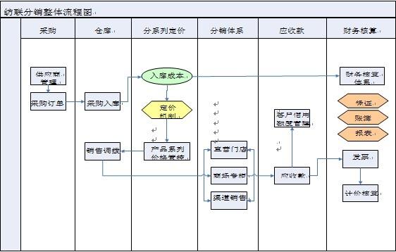 青岛规划审批流程图